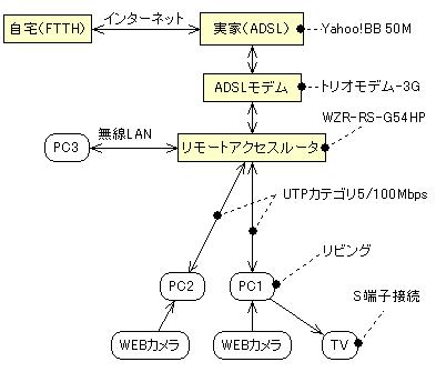 リモートアクセス図